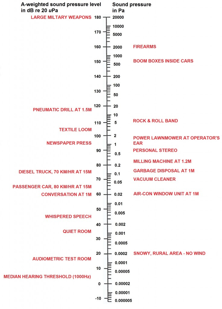 Scale of A-weighted sound pressure levels