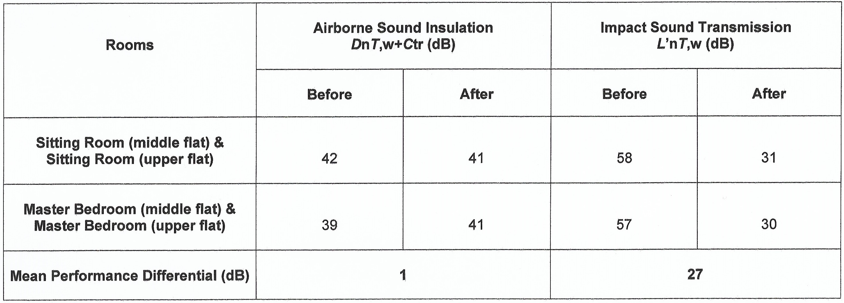 Sound Insulating Systems | Interior Acoustics | Acoustic